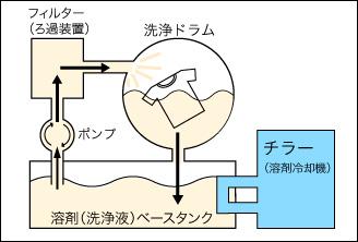 dry-map